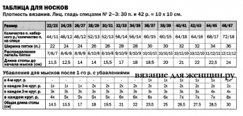 Таблица вязания носков